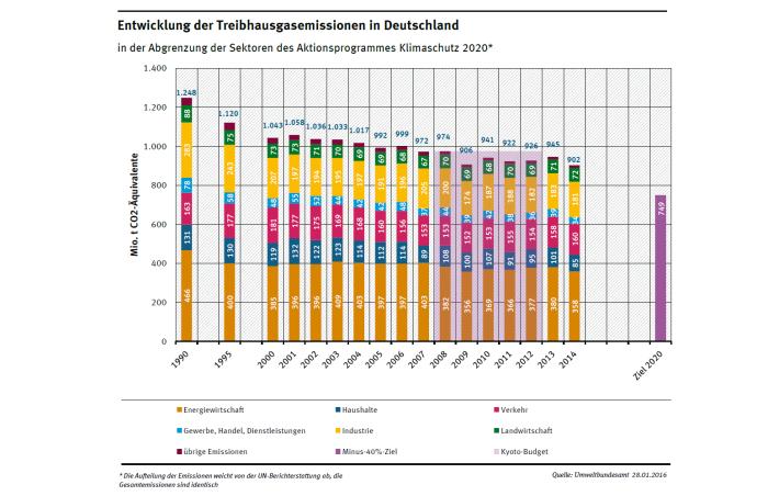 entwicklung_der_treibhausgas-emissionen_in_deutschland_in_der_abgrenzung_der_sektoren_des_aktionsprogrammes_klimaschutz_2020_1990_bis_2014